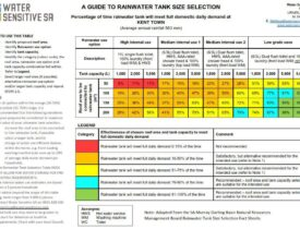 Image of rainwater tank size selection guide