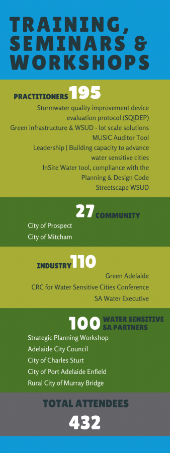 2020-21 annual review 2020-21 highlights - training, seminars, community engagement infographic