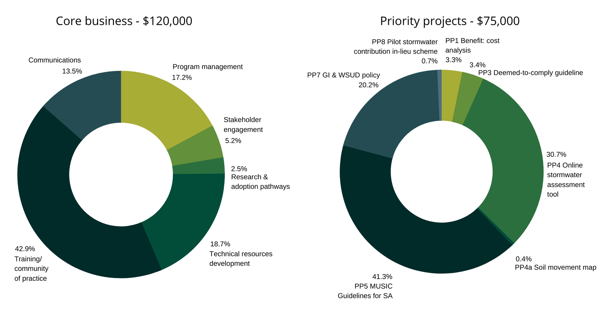 Water Sensitive SA Expenditure during 2019-20 - core business and priority projects