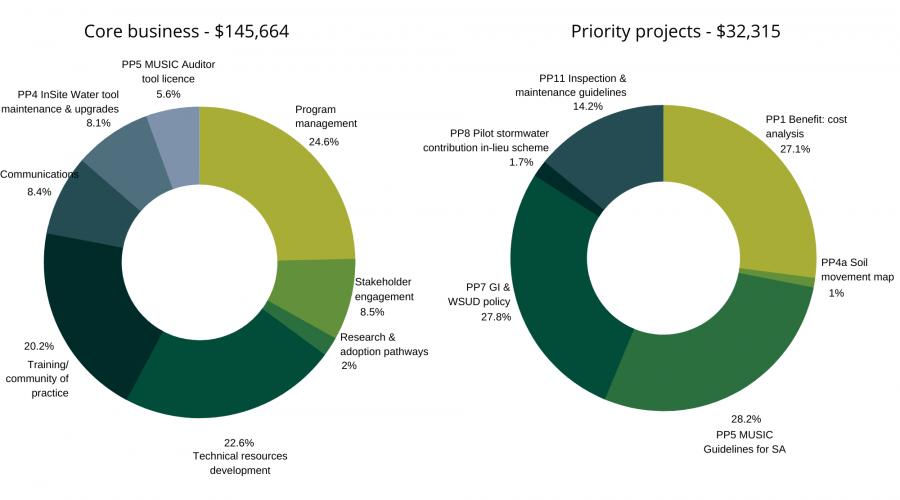 Water Sensitive SA expenditure 2020-21 - graph