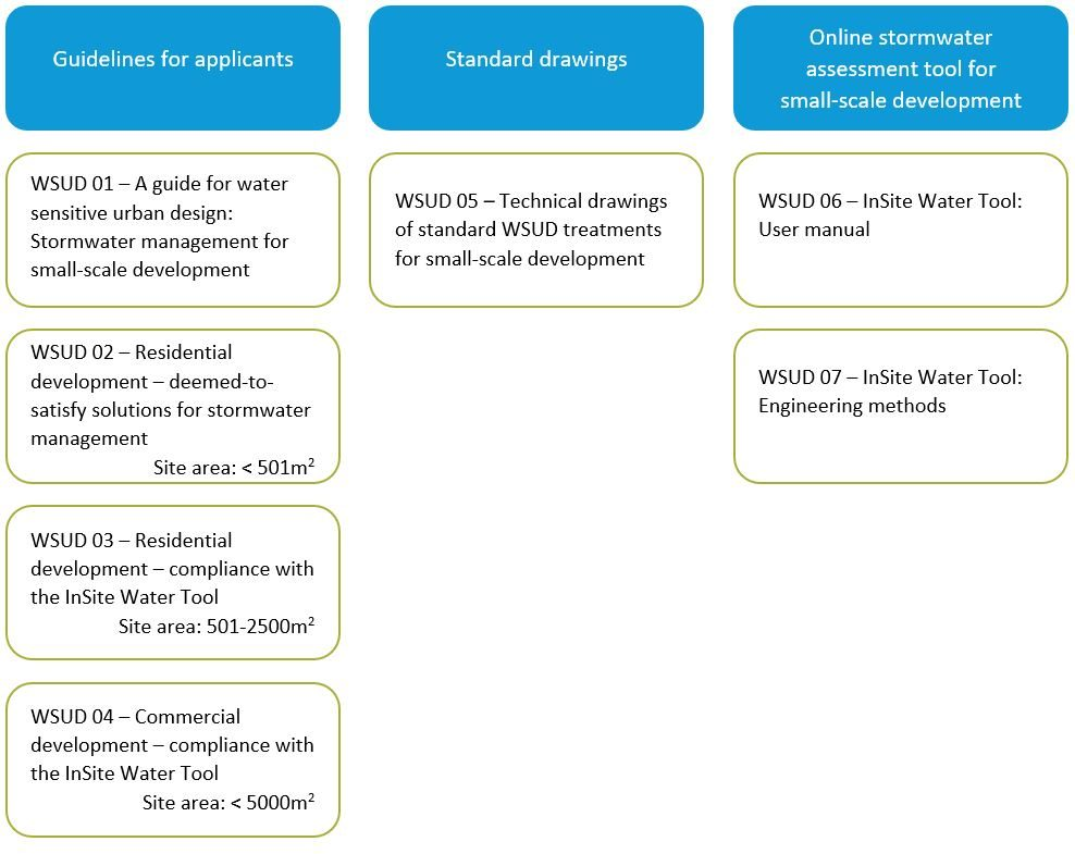 Water sensitive urban design resources for development applicants