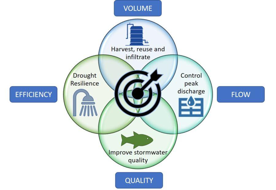 Design objectives for stormater management