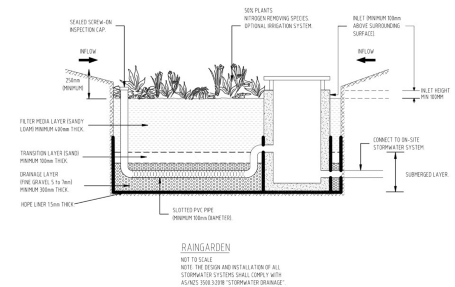 Conceptual drawing of standard WSUD treamenets for small-scale develpment - raingarden