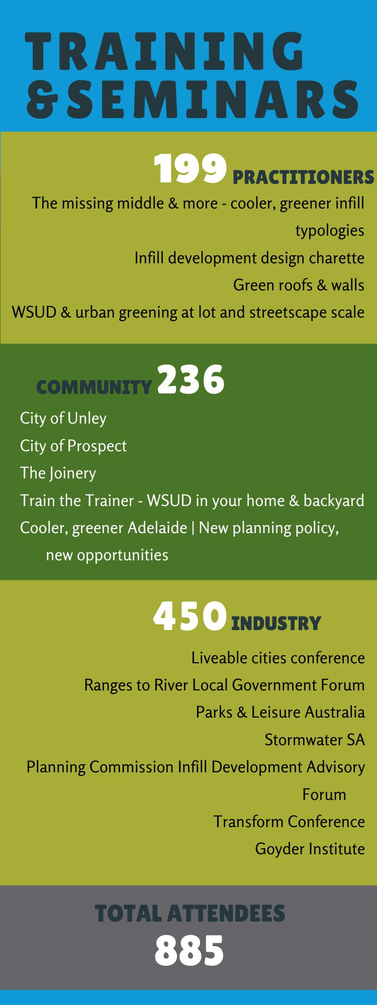Water Sensitive SA - Training & seminars during 2019-20