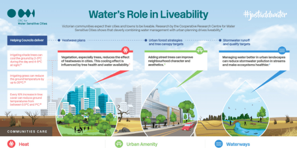 Waters role in liveability - infographic. Source CRC for Water Sensitive Cities